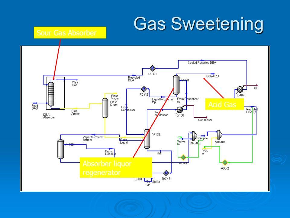 Gas Sweetening Sour Gas Absorber Acid Gas Absorber liquor regenerator