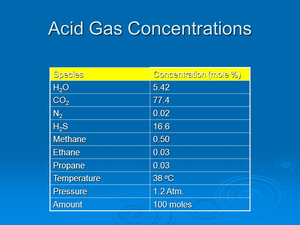 Acid Gas Concentrations