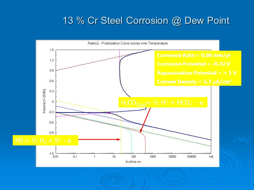 13 % Cr Steel Corrosion @ Dew Point
