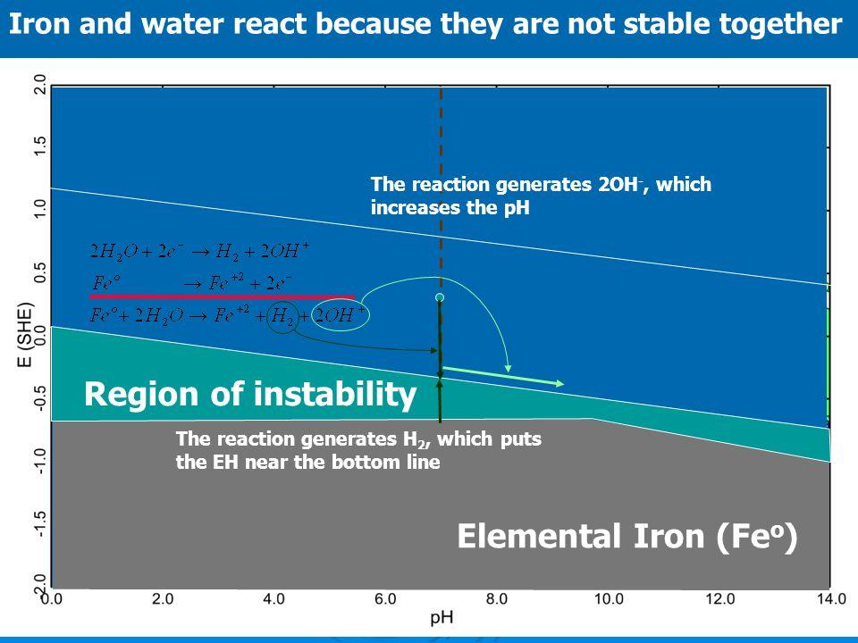 Region of instability Elemental Iron (Feo)