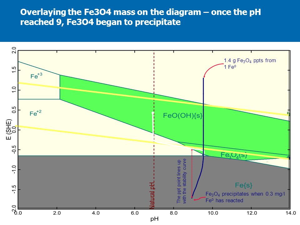 Overlaying the Fe3O4 mass on the diagram – once the pH reached 9, Fe3O4 began to precipitate