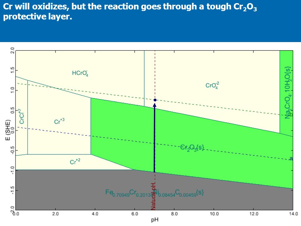 Cr will oxidizes, but the reaction goes through a tough Cr2O3 protective layer.