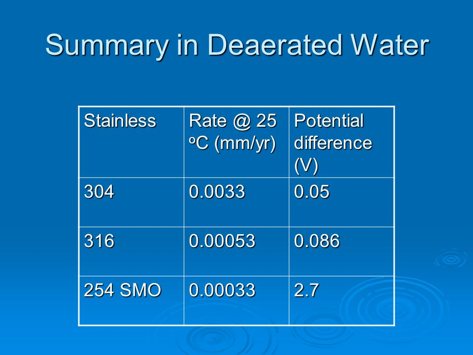 Summary in Deaerated Water