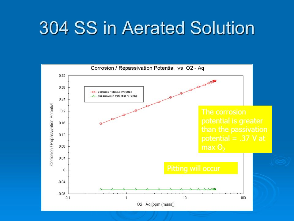 304 SS in Aerated SolutionThe corrosion potential is greater than the passivation potential = .37 V at max O2.
