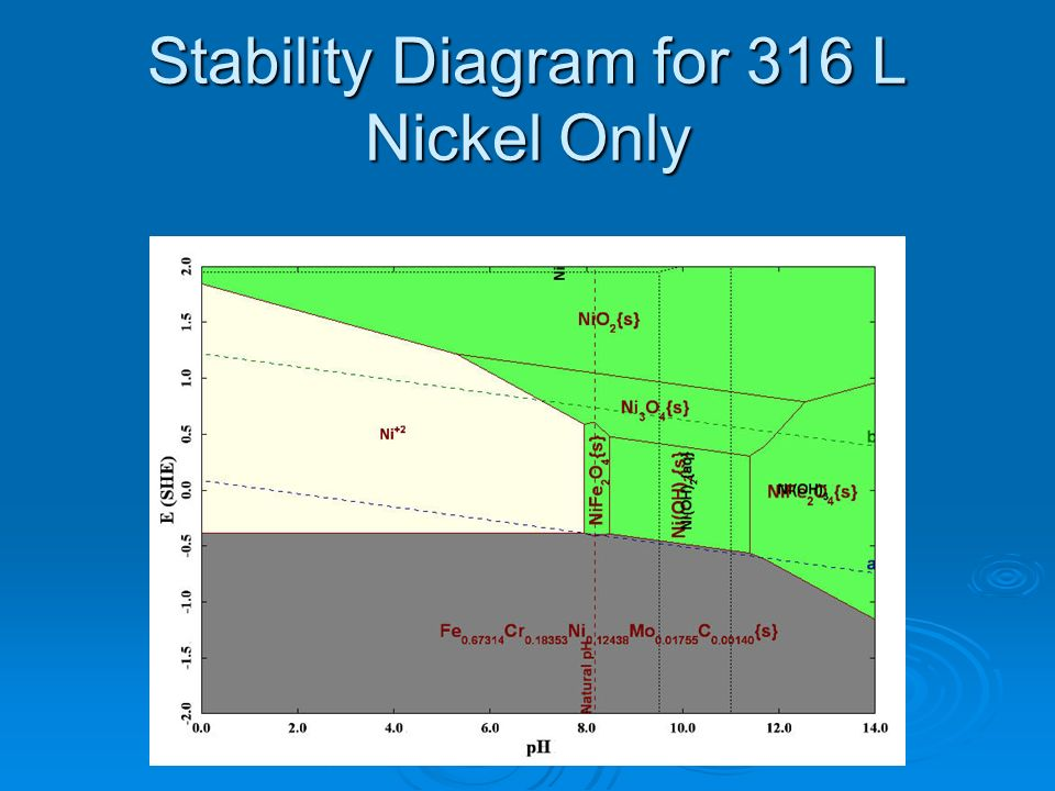 Stability Diagram for 316 L Nickel Only