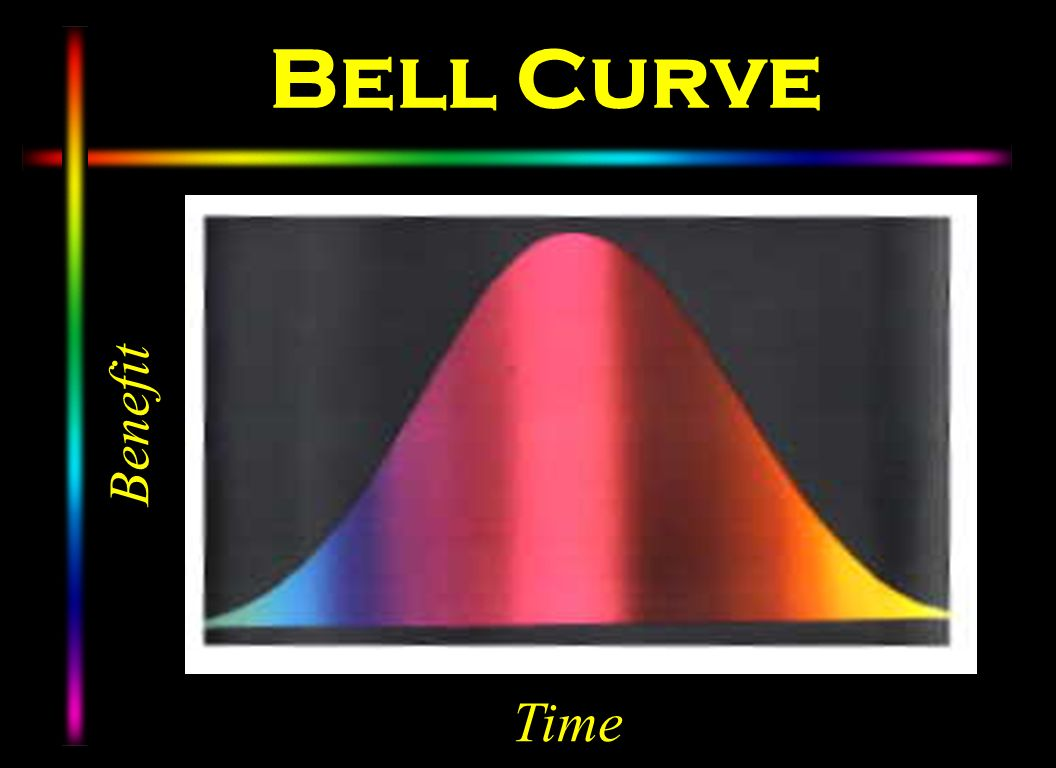 Bell Curve Benefit Time