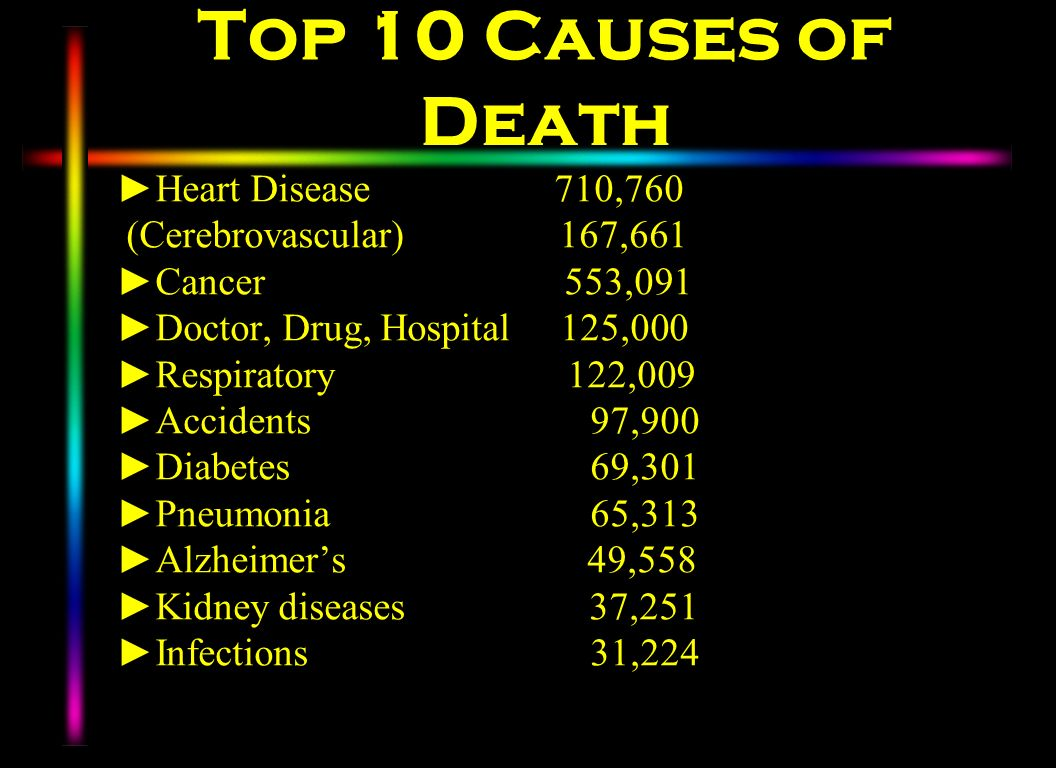 Top 10 Causes of Death Heart Disease 710,760 (Cerebrovascular) 167,661