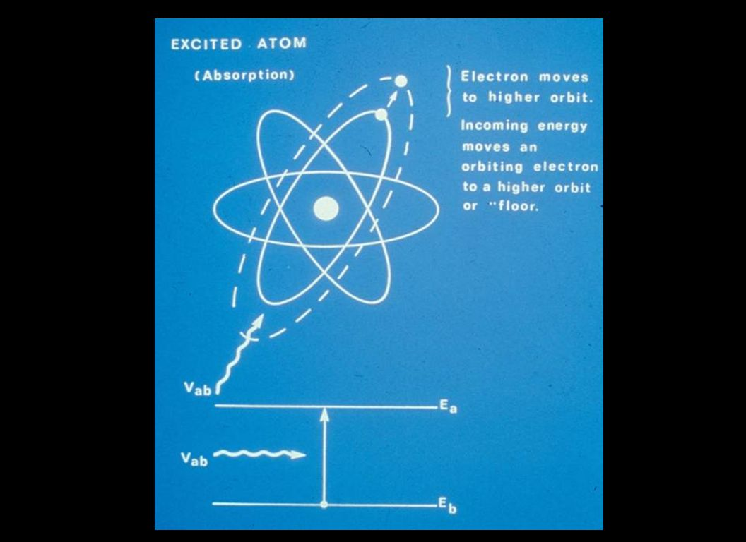 This slide depicts how the atom gets excited and the photon moves to the outer orbit