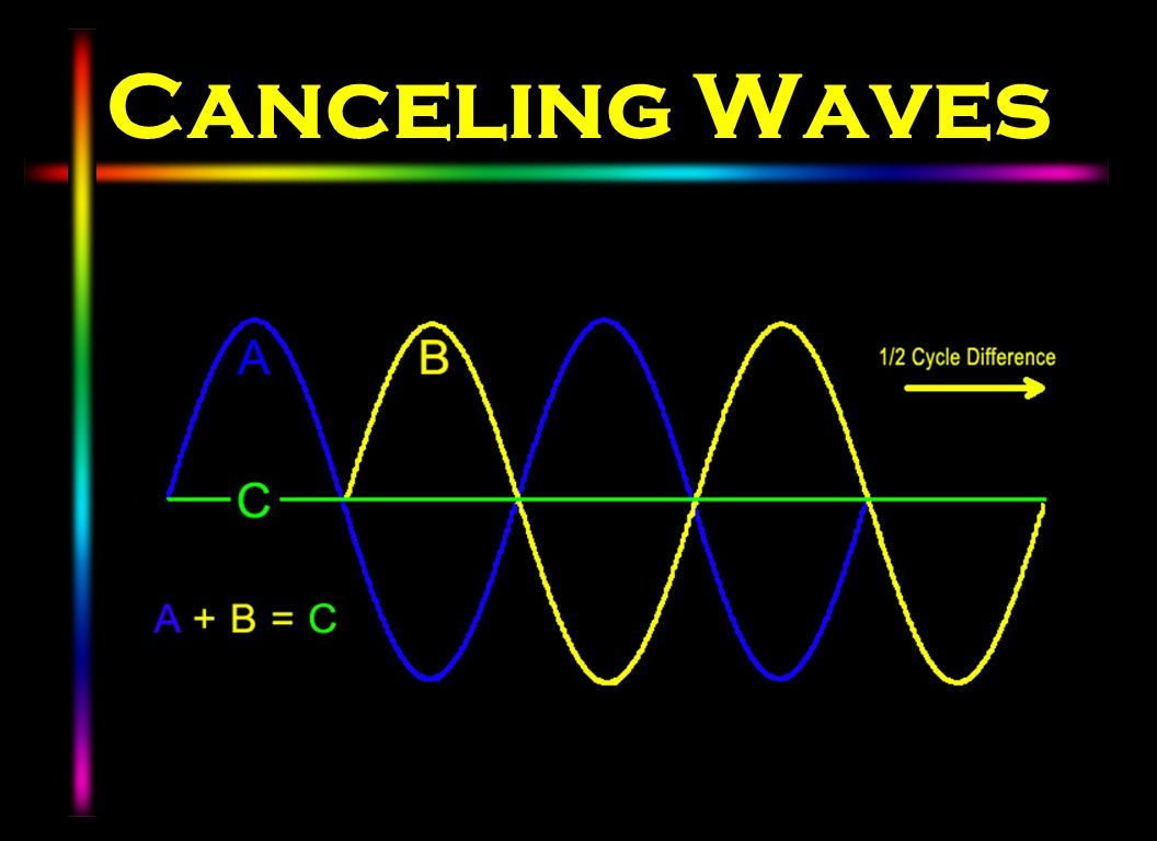 Canceling Waves