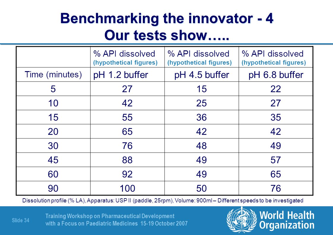 Benchmarking the innovator - 4 Our tests show…..