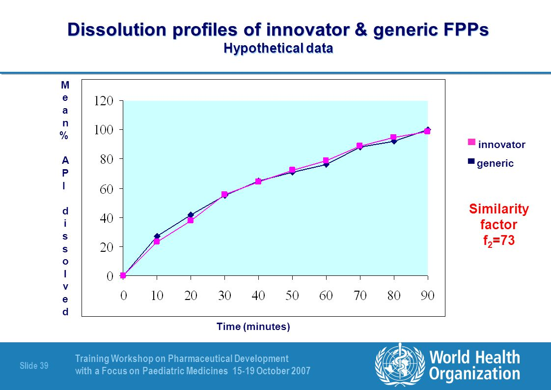 Dissolution profiles of innovator & generic FPPs Hypothetical data
