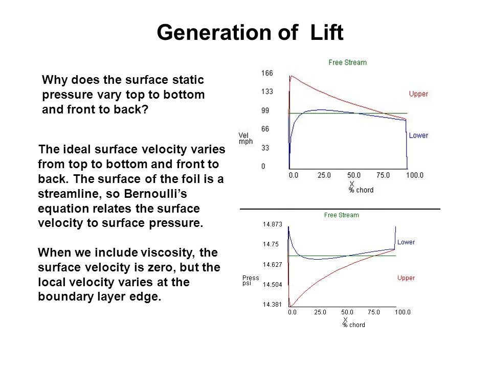 Generation of Lift Why does the surface static pressure vary top to bottom and front to back