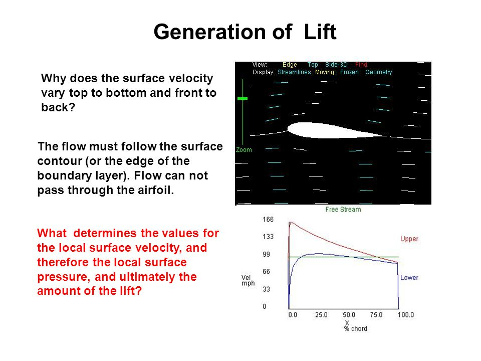 Generation of Lift Why does the surface velocity vary top to bottom and front to back