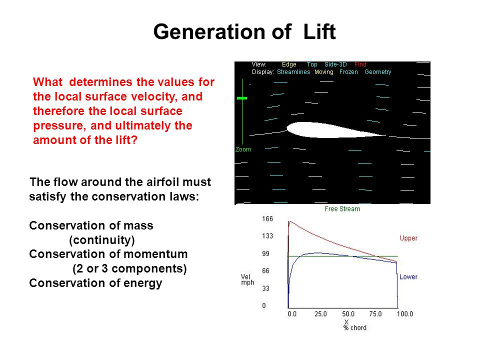 Generation of Lift