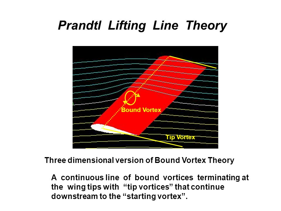 Prandtl Lifting Line Theory