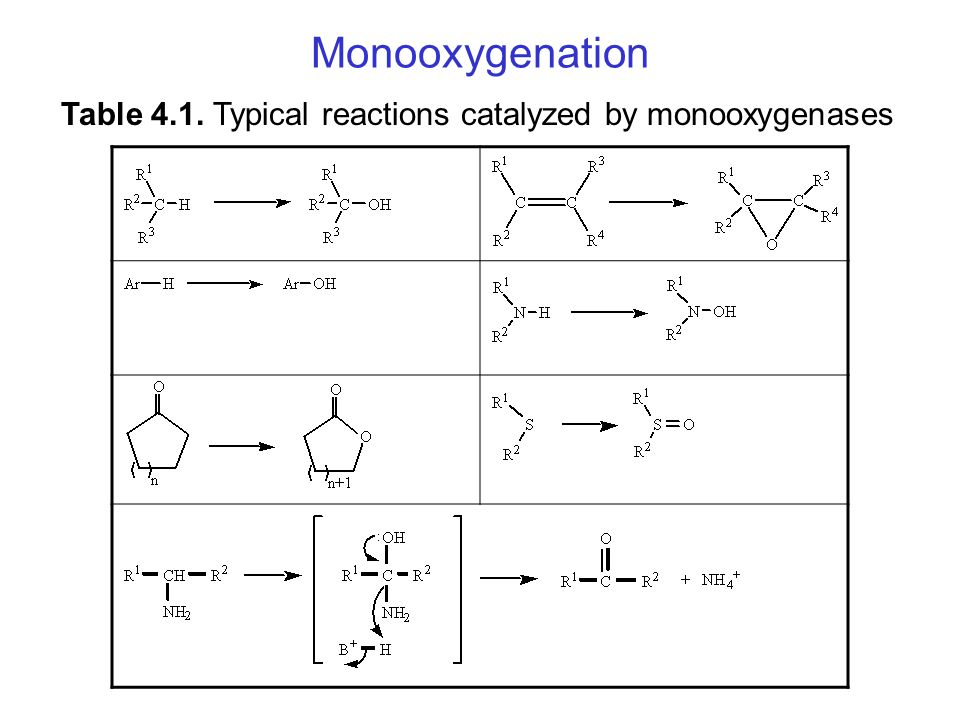 Monooxygenation Table 4.1. Typical reactions catalyzed by monooxygenases
