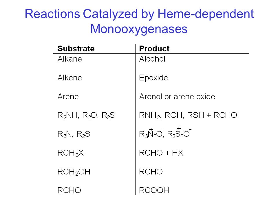 Reactions Catalyzed by Heme-dependent Monooxygenases