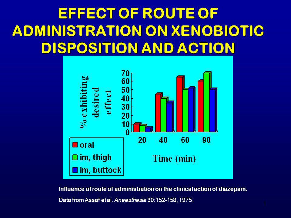 EFFECT OF ROUTE OF ADMINISTRATION ON XENOBIOTIC DISPOSITION AND ACTION
