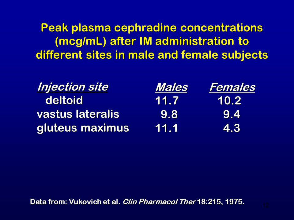 Peak plasma cephradine concentrations (mcg/mL) after IM administration to different sites in male and female subjects