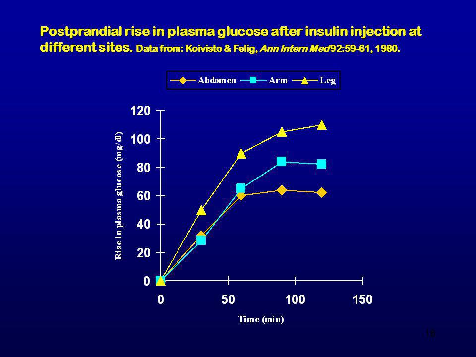 Postprandial rise in plasma glucose after insulin injection at