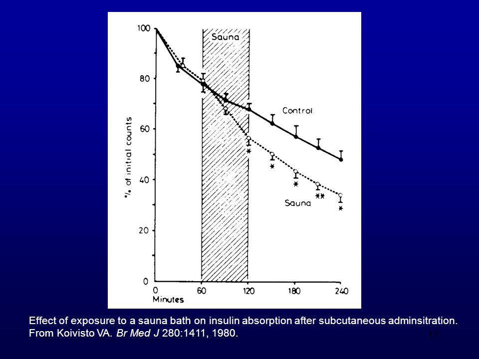 Effect of exposure to a sauna bath on insulin absorption after subcutaneous adminsitration.