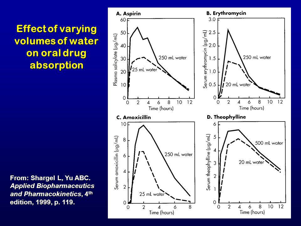 Effect of varying volumes of water on oral drug absorption