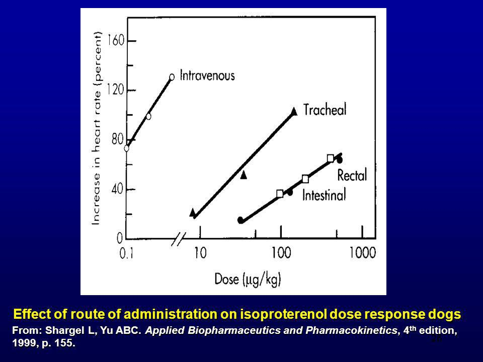 Effect of route of administration on isoproterenol dose response dogs