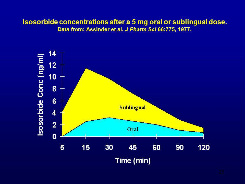 Isosorbide concentrations after a 5 mg oral or sublingual dose.