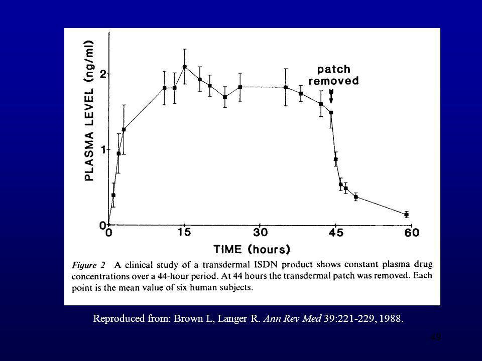 Reproduced from: Brown L, Langer R. Ann Rev Med 39:221-229, 1988.