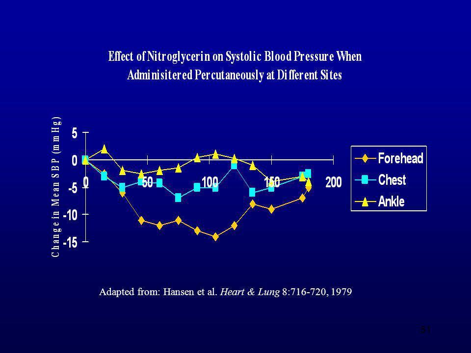 Adapted from: Hansen et al. Heart & Lung 8:716-720, 1979
