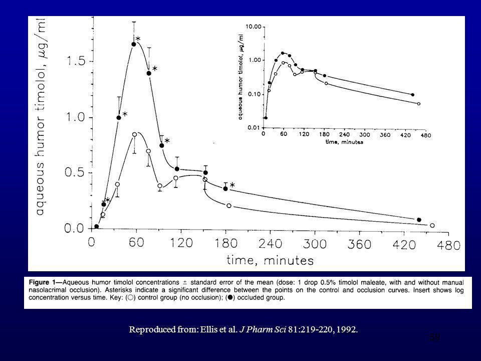 Reproduced from: Ellis et al. J Pharm Sci 81:219-220, 1992.