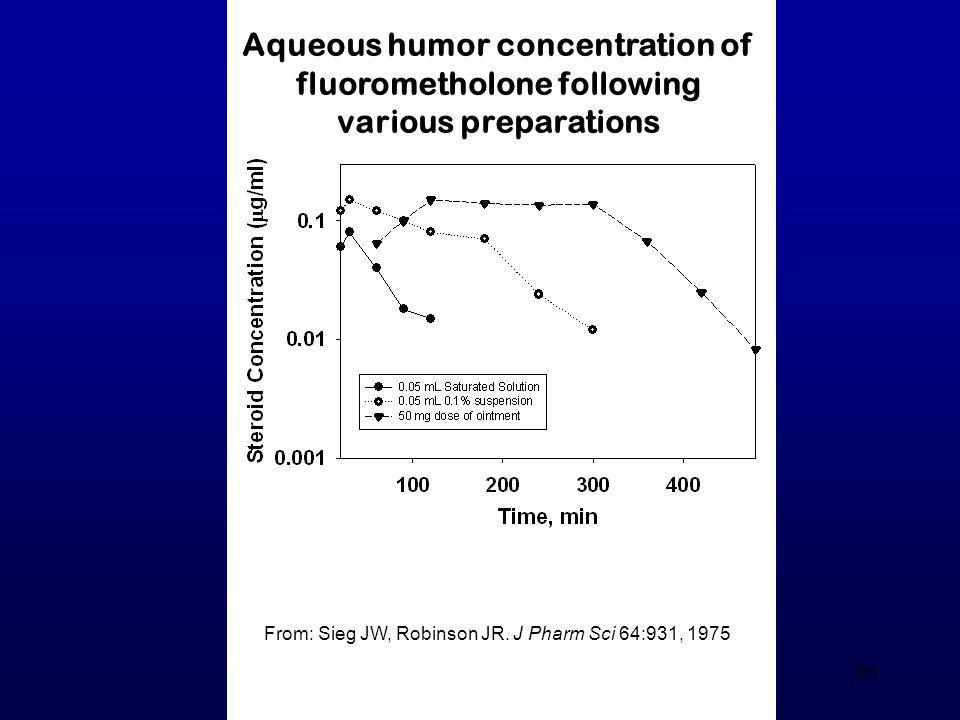 Aqueous humor concentration of fluorometholone following various preparations