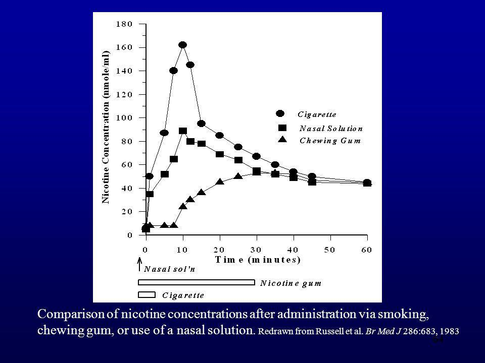 Comparison of nicotine concentrations after administration via smoking,