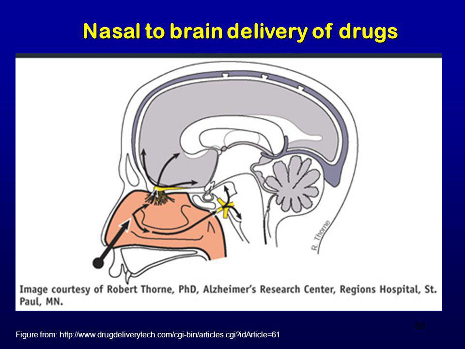 Nasal to brain delivery of drugs