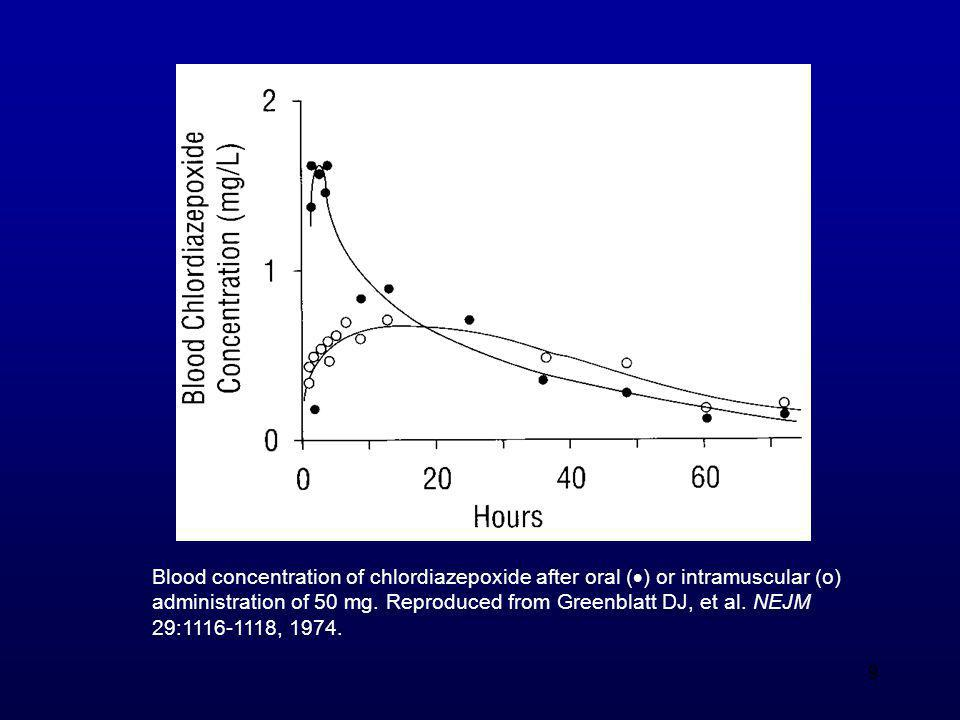 Blood concentration of chlordiazepoxide after oral () or intramuscular (o)