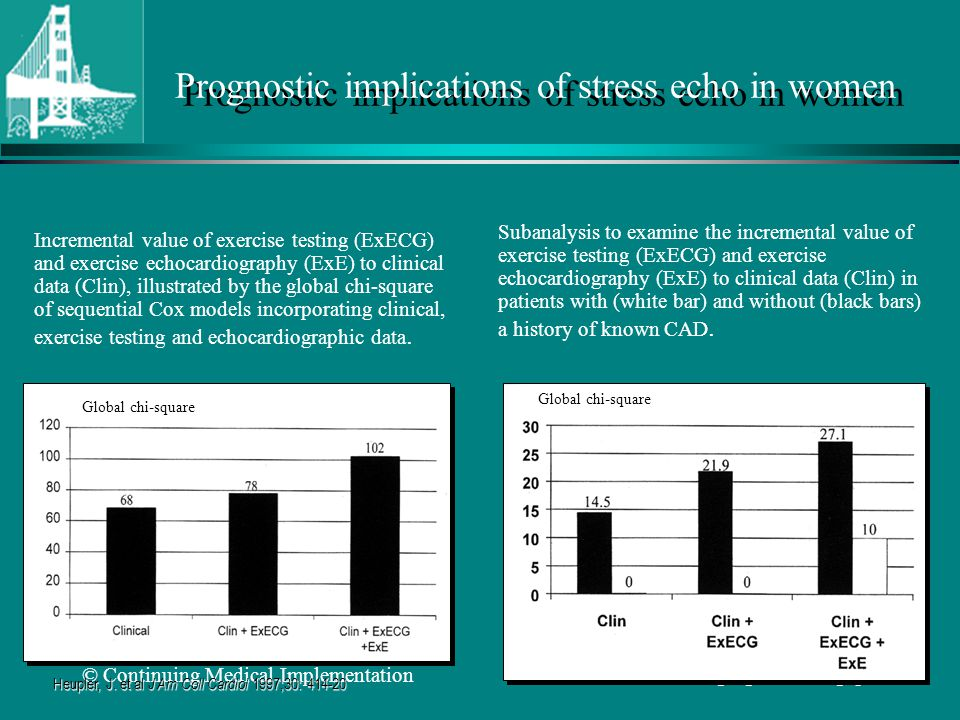 Prognostic implications of stress echo in women