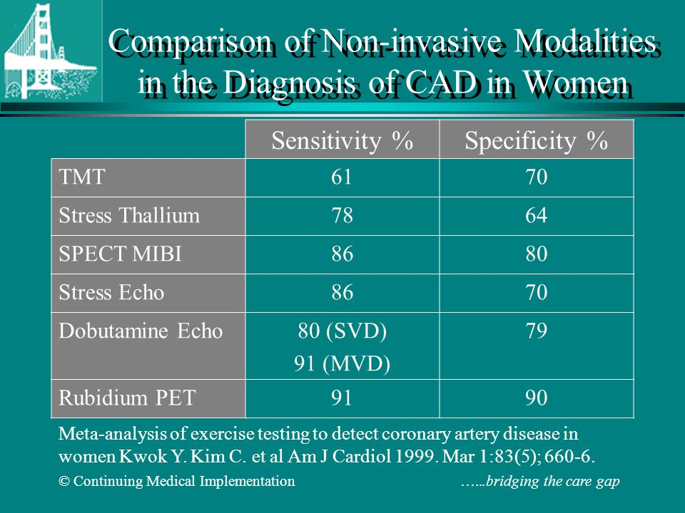 Comparison of Non-invasive Modalities in the Diagnosis of CAD in Women