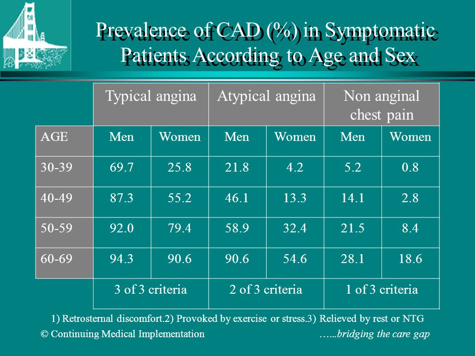 Prevalence of CAD (%) in Symptomatic Patients According to Age and Sex