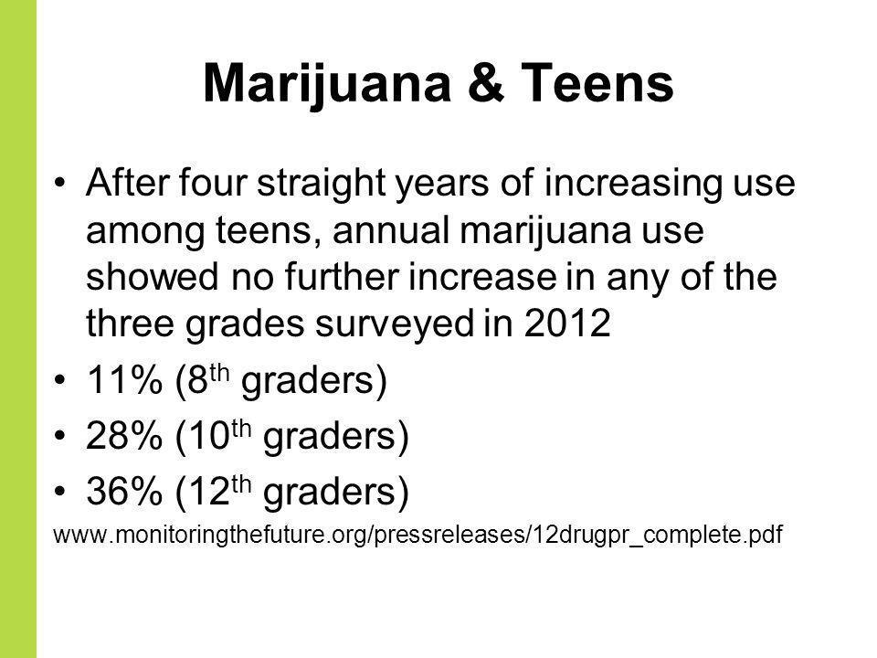 Marijuana & Teens