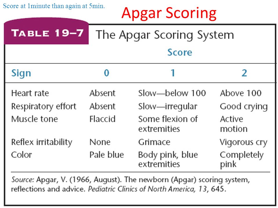 Apgar Scoring Score at 1minute than again at 5min.