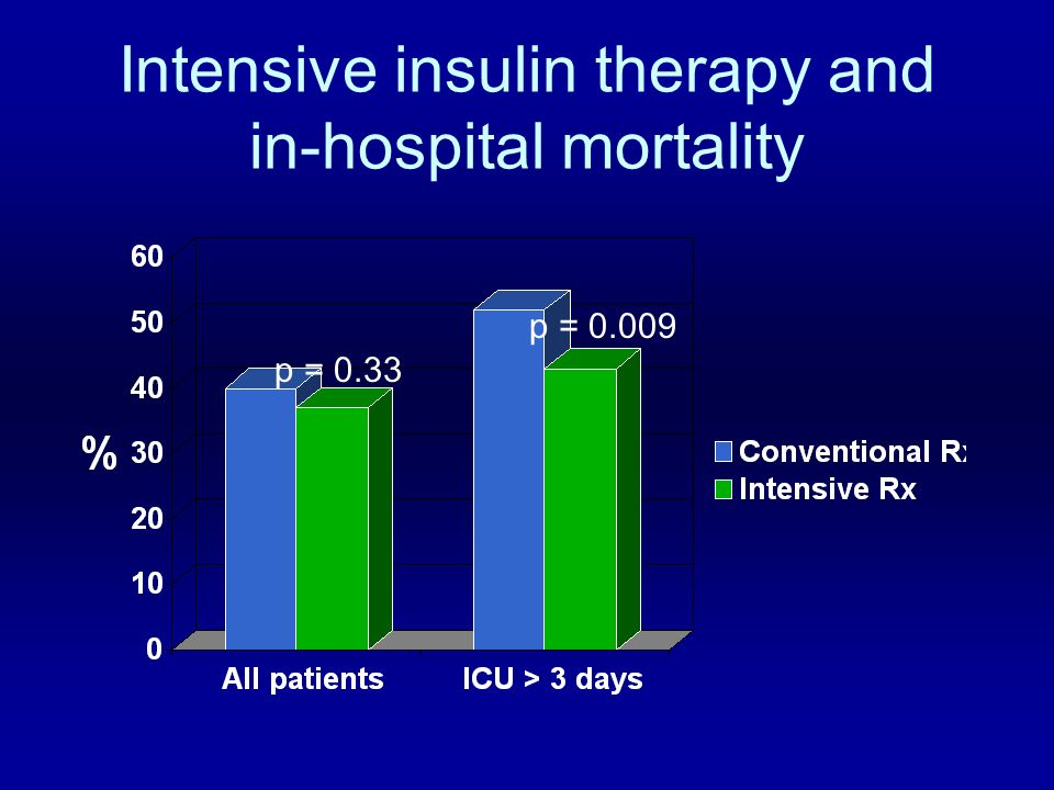 Intensive insulin therapy and in-hospital mortality