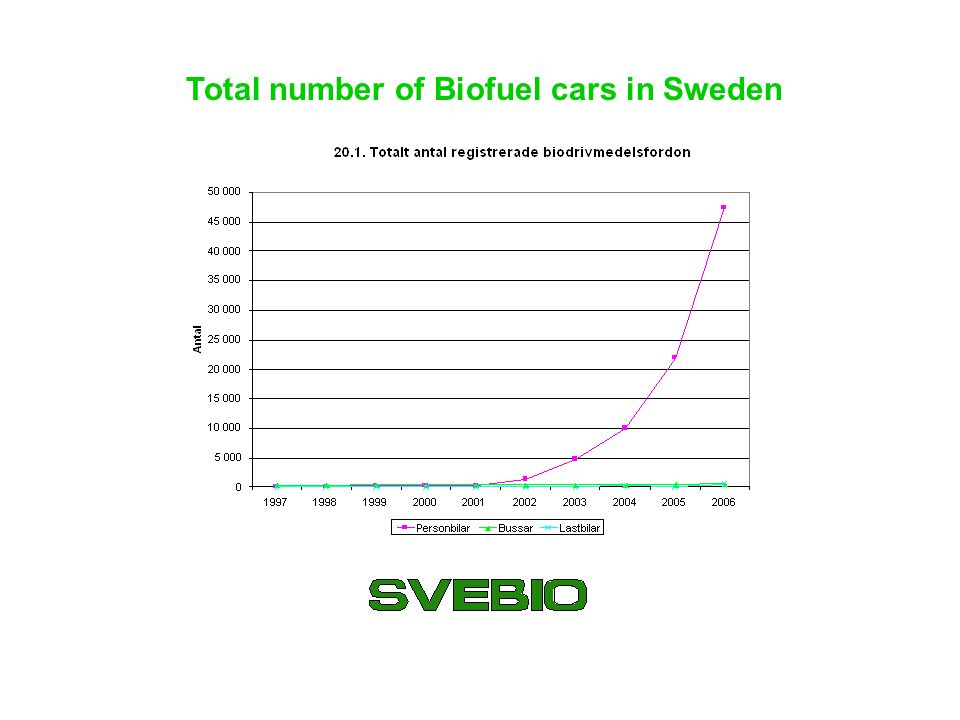 Total number of Biofuel cars in Sweden
