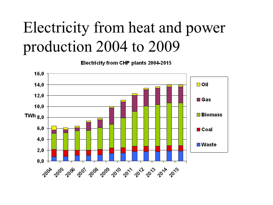 Electricity from heat and power production 2004 to 2009