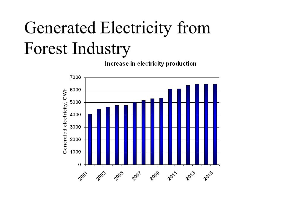 Generated Electricity from Forest Industry