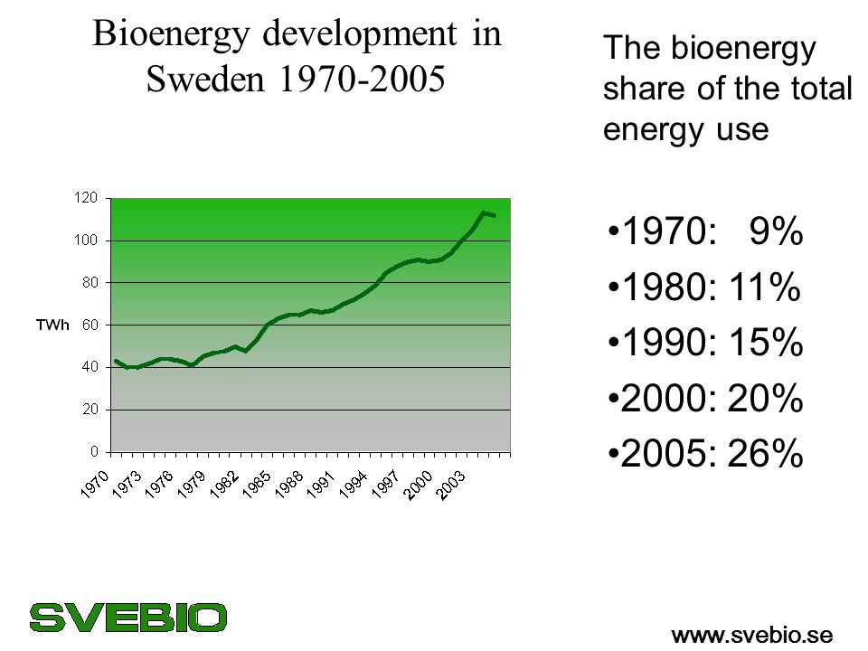 Bioenergy development in Sweden 1970-2005