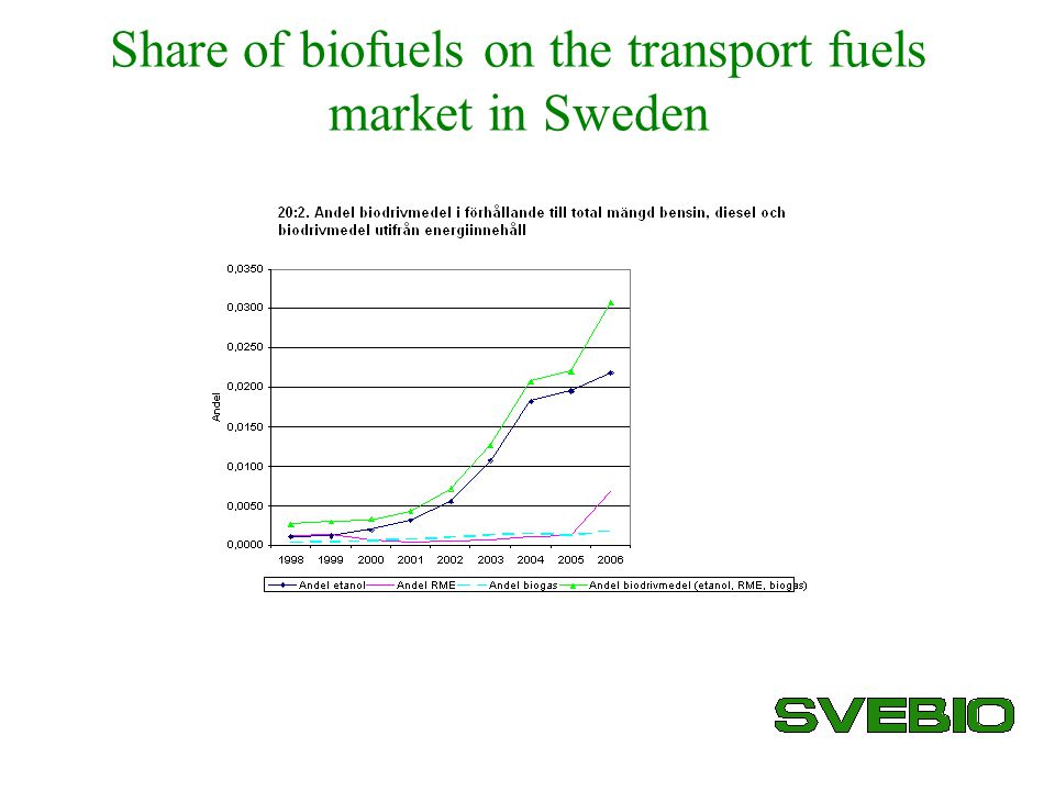 Share of biofuels on the transport fuels market in Sweden