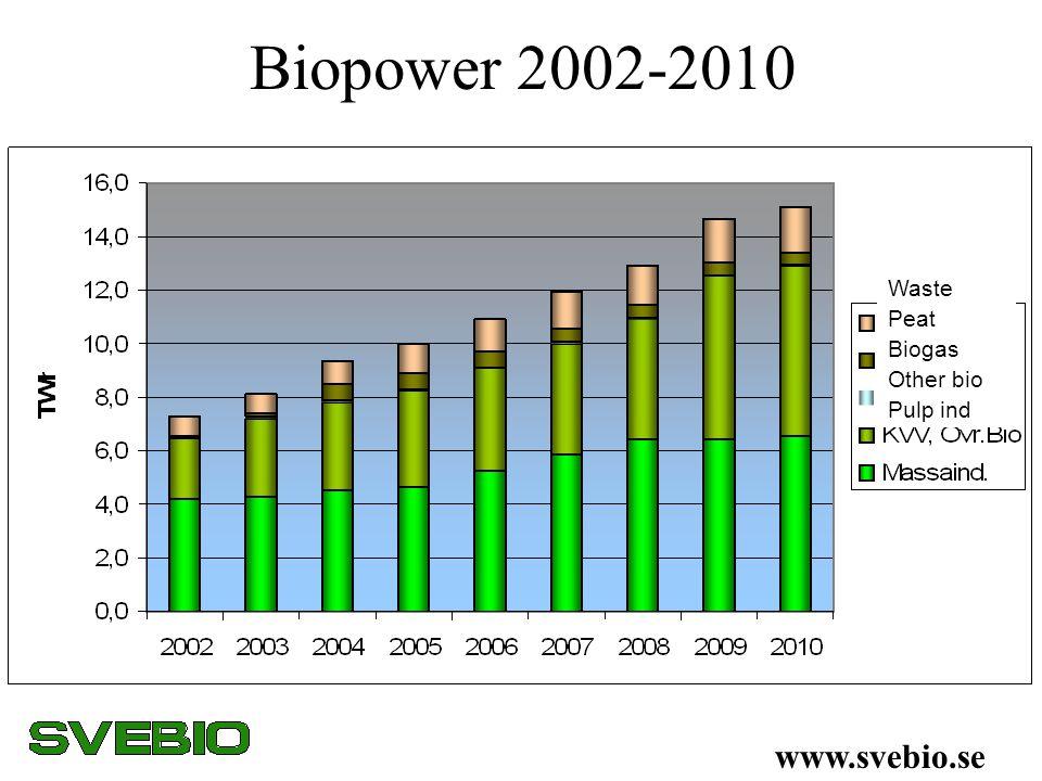 Biopower 2002-2010 Waste Peat Biogas Other bio Pulp ind www.svebio.se