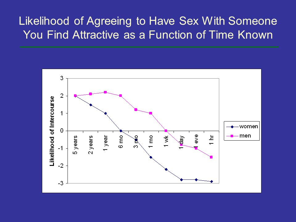 Likelihood of Agreeing to Have Sex With Someone You Find Attractive as a Function of Time Known