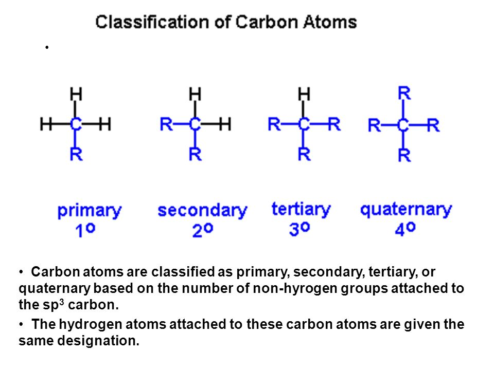 Carbon atoms are classified as primary, secondary, tertiary, or quaternary based on the number of non-hyrogen groups attached to the sp3 carbon.