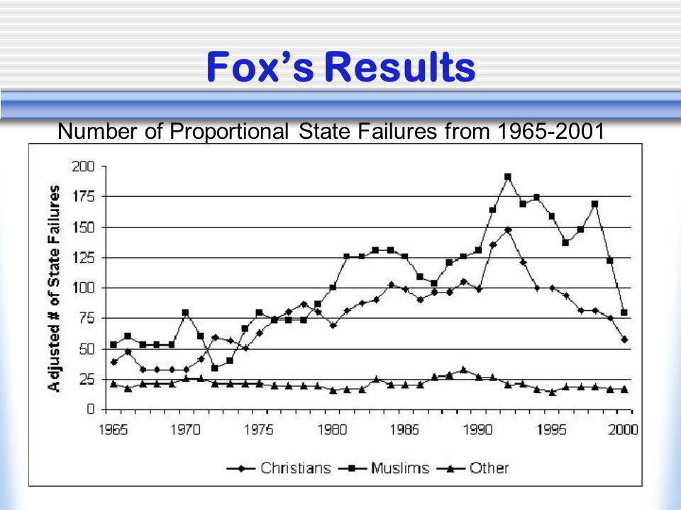 Number of Proportional State Failures from 1965-2001
